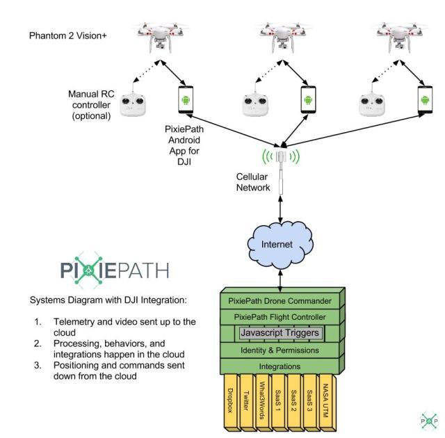 PixiePath-System-Diagram